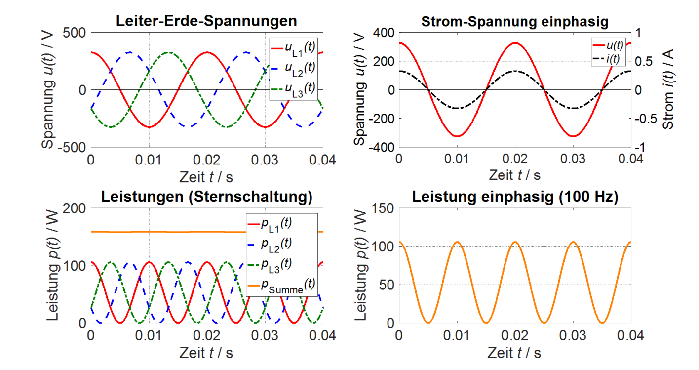 Hertz Leistung Bei Der Sternschaltung Fur Symmetrische Belastung