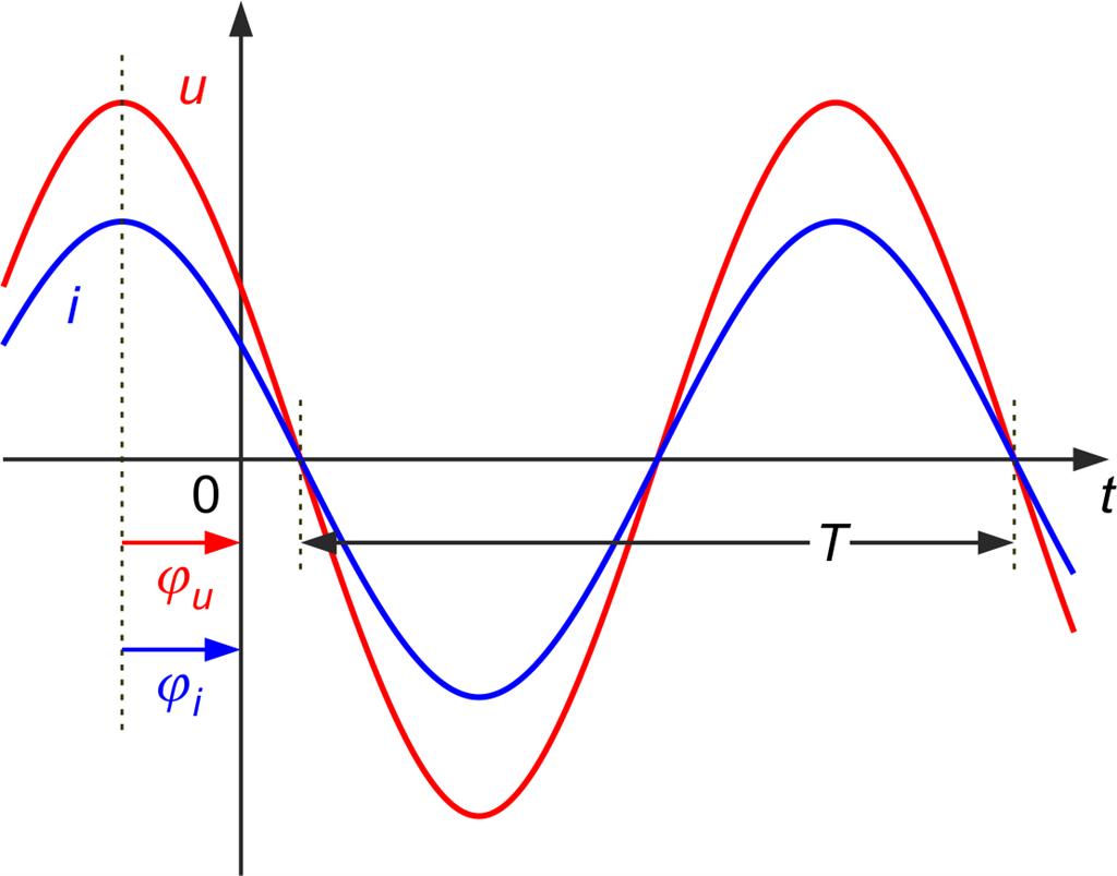 Hertz: Der ohmsche Widerstand bei sinusförmiger Anregung
