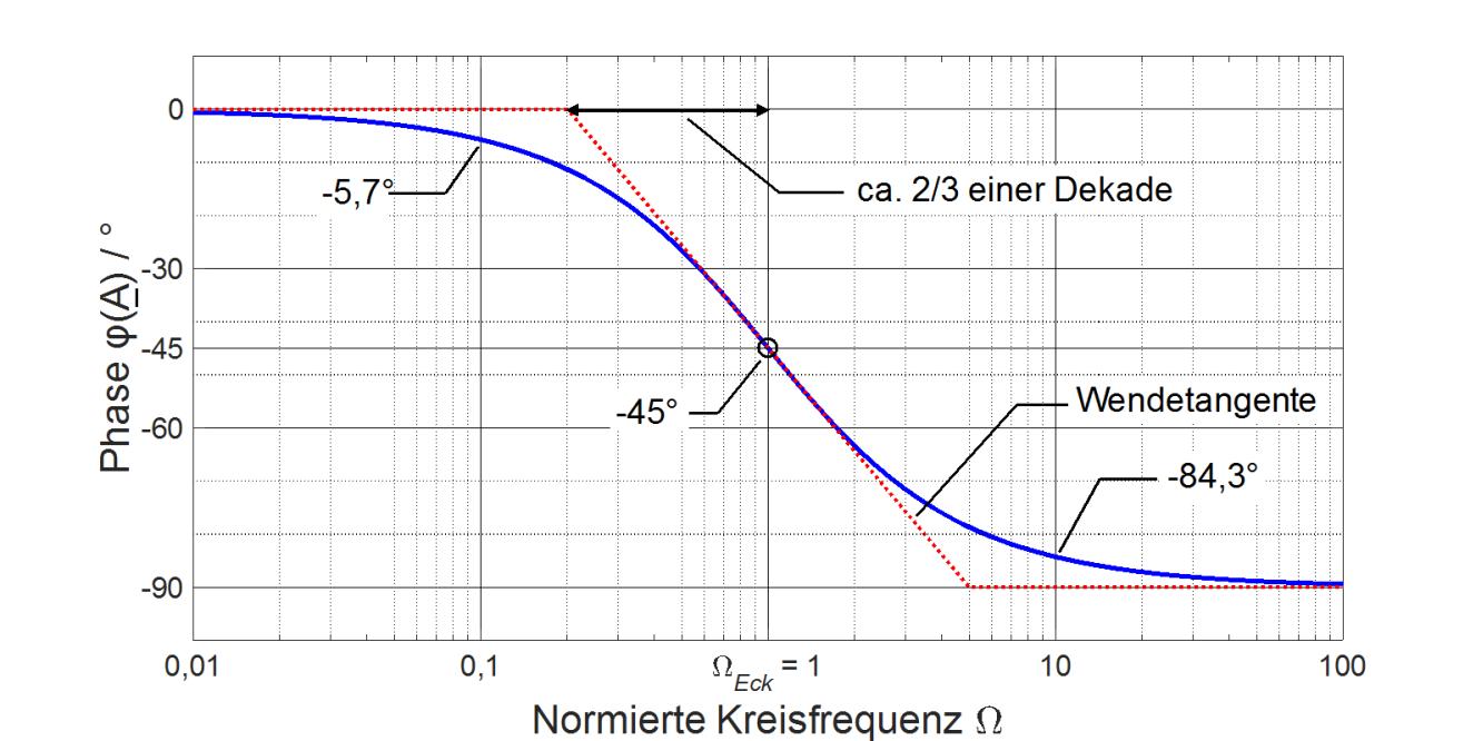 Hertz: Amplituden und Phasengang