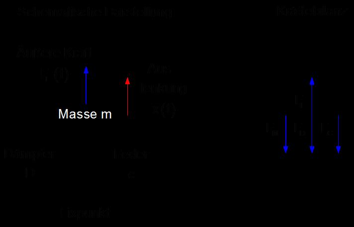 Systemtheorie Online Beispiel Feder Masse Dampfer System
