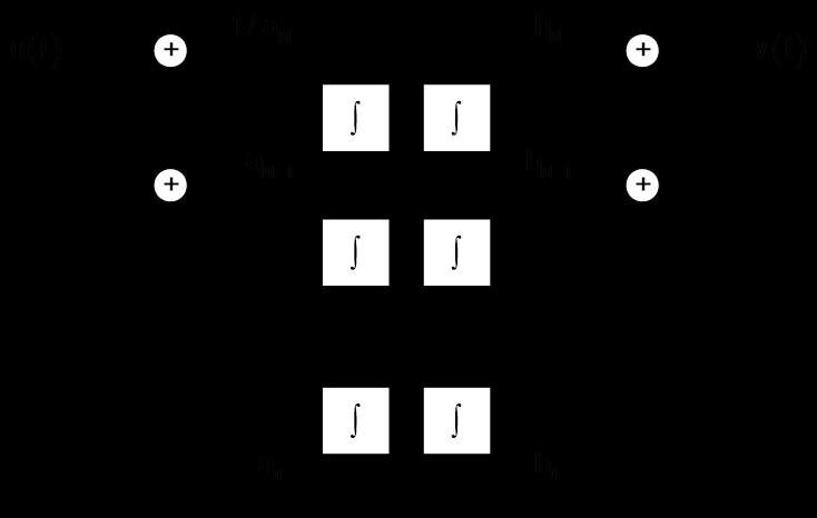 Systemtheorie Online: Beschreibung von Systemen mit Blockdiagrammen