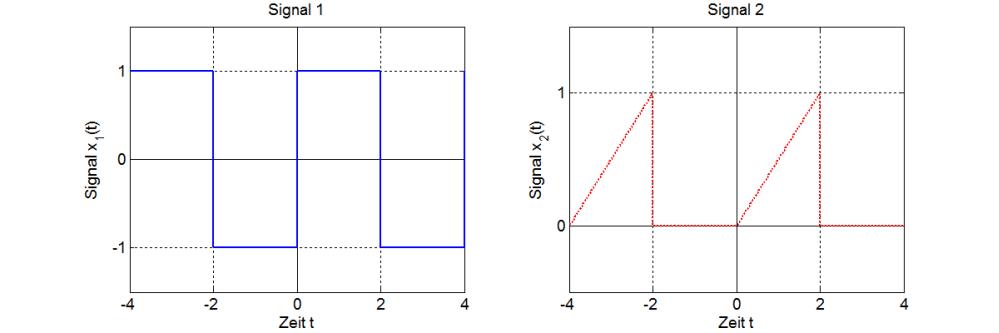 Fourierreihe Berechnen : systemtheorie online rechenregeln zur fourier reihe ~ Themetempest.com Abrechnung