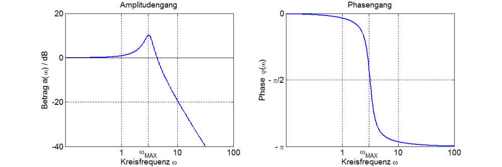 Systemtheorie Online Bode Diagramme