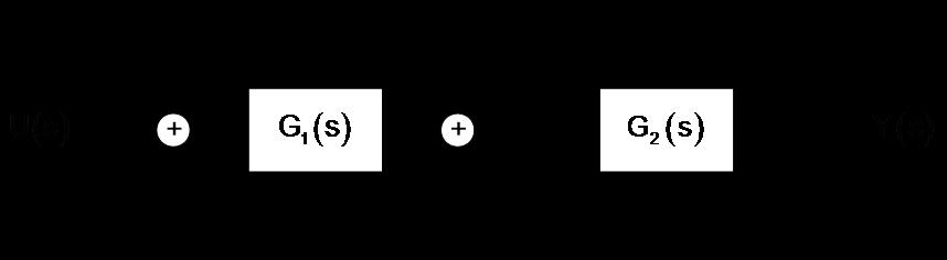 Systemtheorie Online: Grafische Vereinfachung von Blockschaltbildern