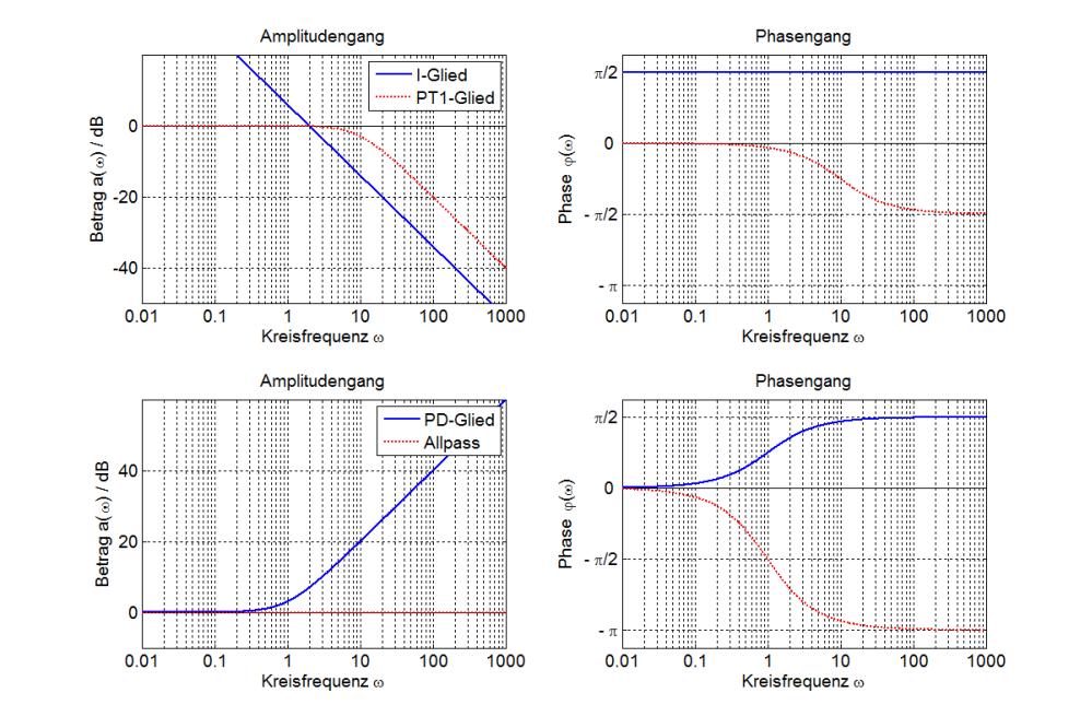 Niedlich 85 Zeichnen Wissenschaftliche Diagramme Online Bildideen ...