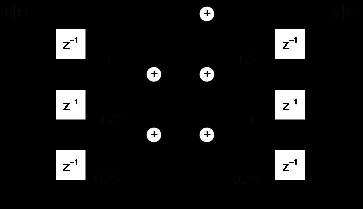 Systemtheorie Online: Direktstrukturen